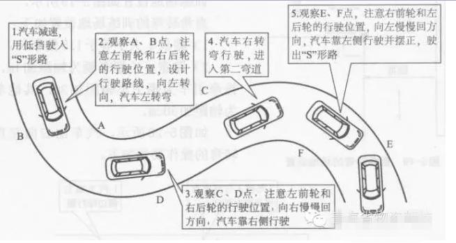 科目二曲线行驶考试技巧