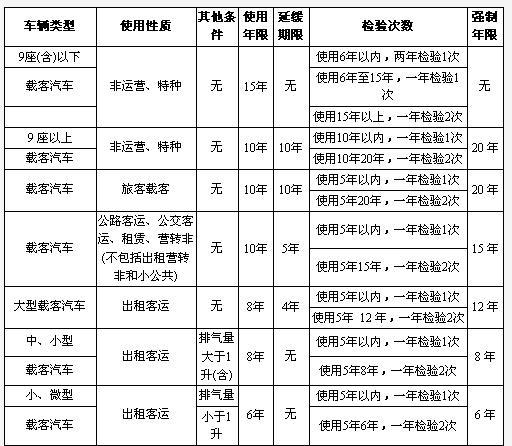 北京汽车报废政策:北京向国家报废汽车补贴多少?